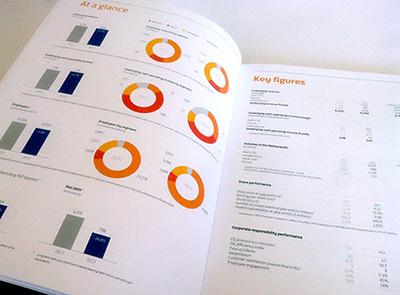 PostNL jaarverslag donut diagram staafdiagram jaarcijfers Key figures At a glance