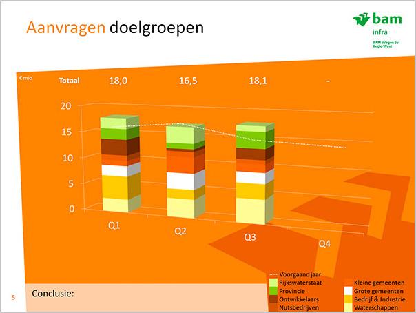 BAM Kwartaalcijfer presentatie 3D rapportage