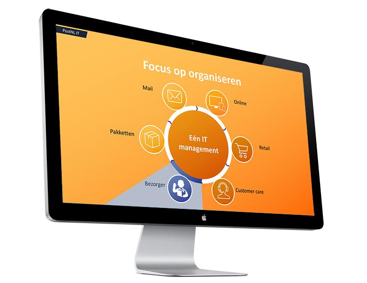 ontwerp inleven verhelderen stroomlijnen uitleg vormgeving layout opmaak ppt powerpoint presentatie template postnl infographic ontwerp opleuken straktrekken mooi maken cirkel iconen beeldscherm 16x9